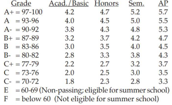 Gpa Chart And Class Rank Policy Class Rank And Grading Scale