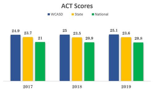 2019 ACT scores showing WCASD performs better than State and National