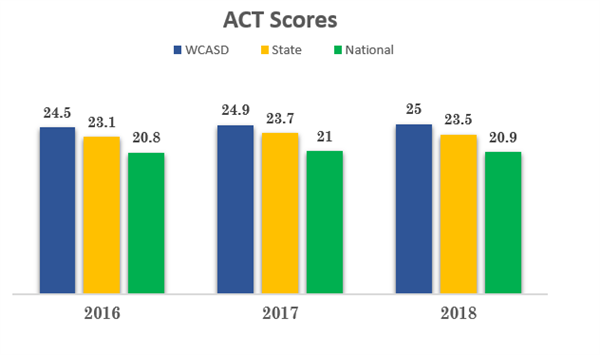 ACT Scores for the past three years