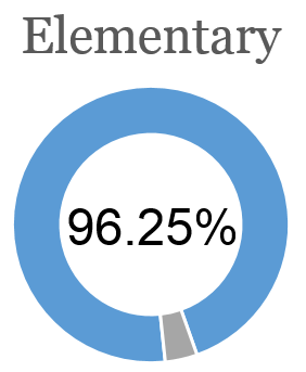 Elementary Daily Attendance rate is 96.25%