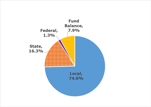 Local 74.6%; State 16.3%; Federal 1.3%; Fund Balance 7.9%