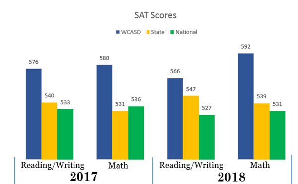 WCASD SAT Scores compared to State and National scores