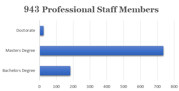 The degrees the professional staff hold