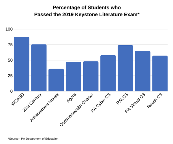 Chart representing percentage of students who passed 2019 Keystone Literature exam